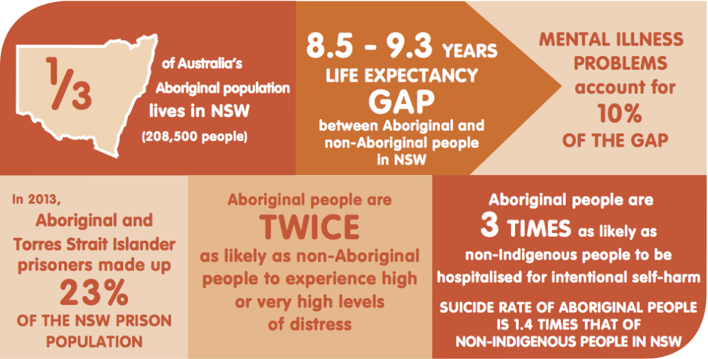 NSW mental health and Aboriginal Communities